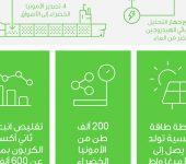 مصنع أمونيا خضراء في أبوظبي